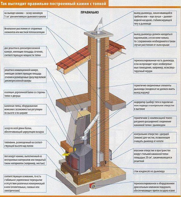 Как правильно сделать дымоход от печки на дровах