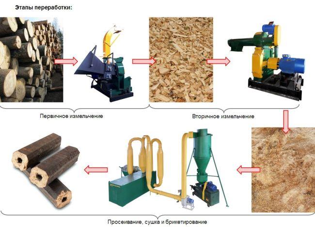 Технология производства брикетов топлива Пини-Кей