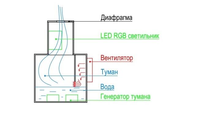 Схема уствновки для создания из пара имитации огня