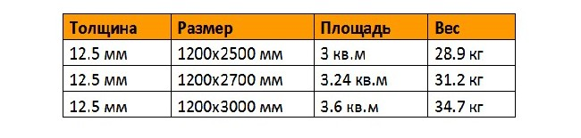 Характеристики различных листов гипсокартона