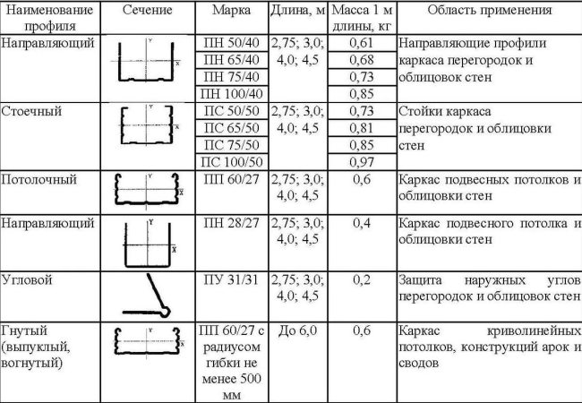 Характеристики металлического профиля