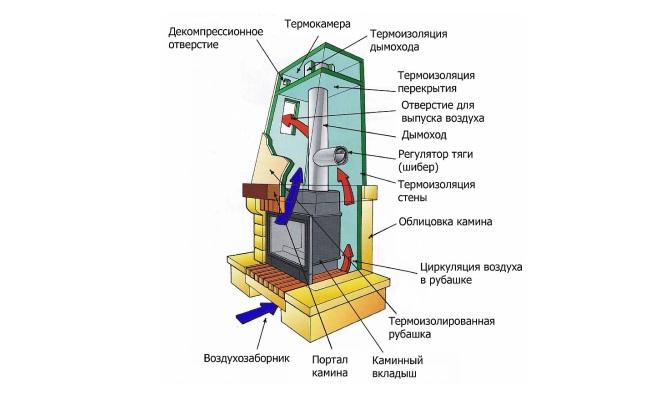 Принцип работы отопительной системы на базе камина