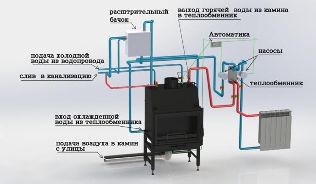 Как устроена каминная система отопления