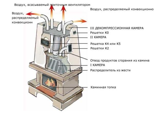 Система отопления при помощи воздуха