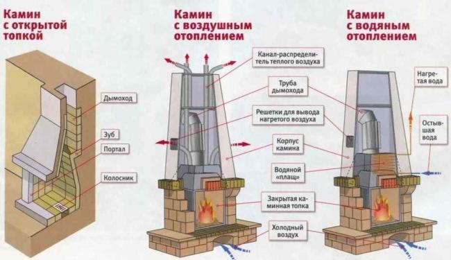 Схема работы разных систем отопления