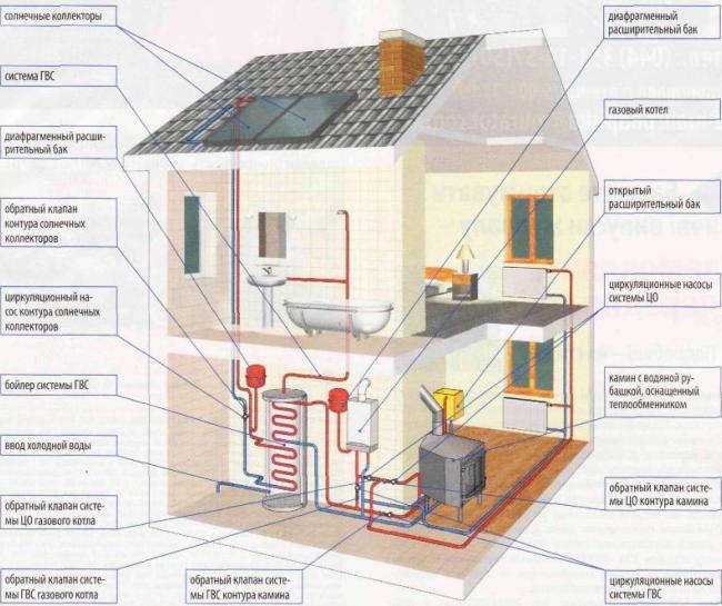 Водная система отопления дома