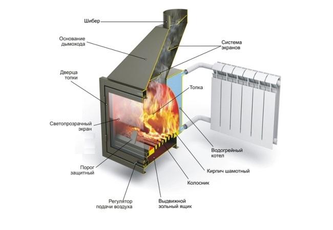 Как установить теплообменник в камине Кожухотрубный теплообменник Alfa Laval Aalborg MP-C 20 Новотроицк