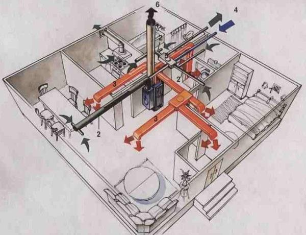 Схема передачи тепла в доме