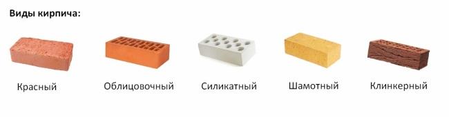 Основные разновидности кирпичной продукции