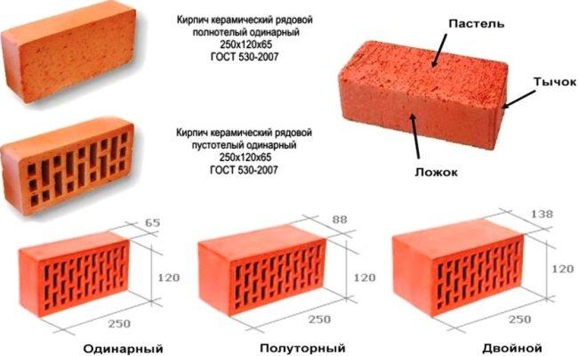 Размеры различных кирпичей
