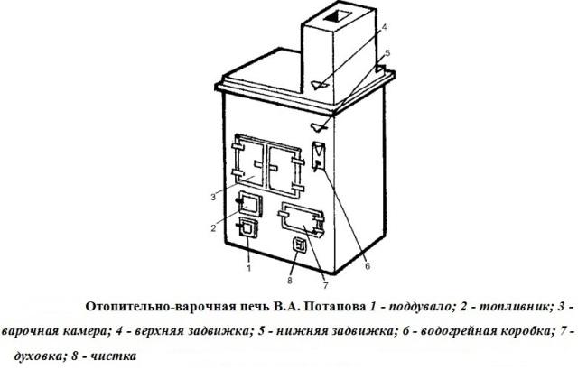 Модель от Потапова