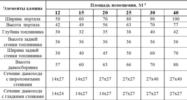 Таблица с размерами камина