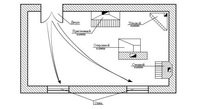 Схема правильного расположения каминов