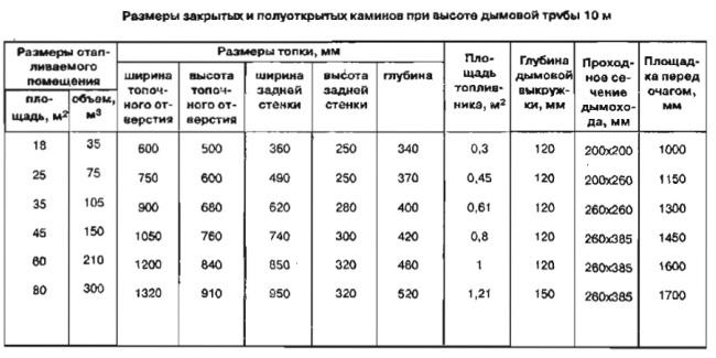 Данные по каминам в соотношении с габаритами дымовой трубы