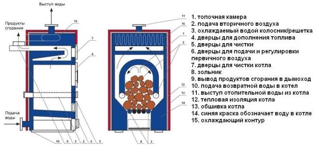 Печное устройство водяного контура