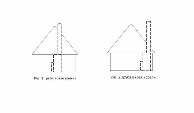 Труба дымохода и конек дома